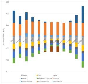 Baart-DOET energie- en bouwadvies resultaten rekentool Aard energieverlies energie besparing maatregel