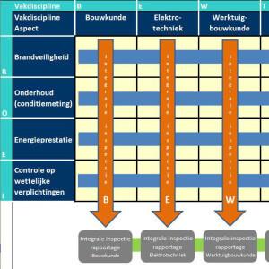 Onderhouden van vastgoed - Baart-DOET energie- en bouwadvies Zwolle VVE MJOP MJO meerjarenondersplan maakt beheer voorbereiding inkoop uitvoering regio Zwolle duidelijk