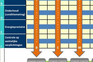 Baart-DOEt energie- en bouwadvies Meerjaren onderhoudsplan MJOP MJO VVE technisch VVEbeheer