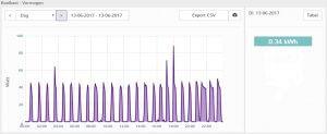 Energiebespaarplan (gegevens nieuwe koelkast)